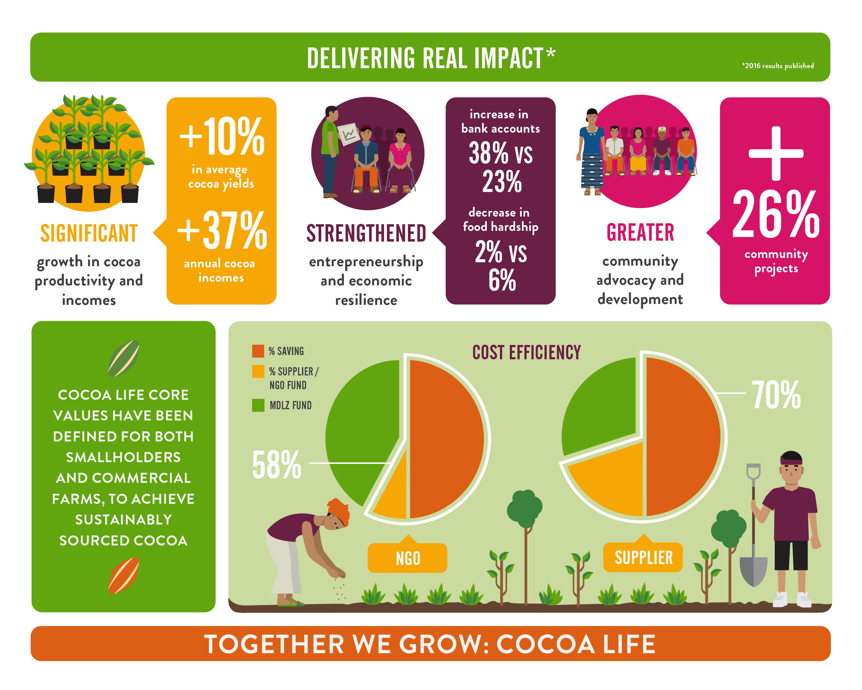 cocoa life infographics  u2013 chris jones